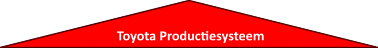 Toyota Productiesysteem