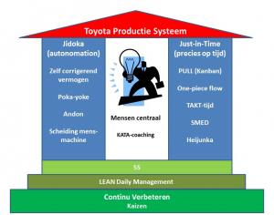 Toyota Productie Systeem Huis