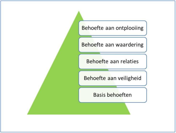 behoeftepyramide